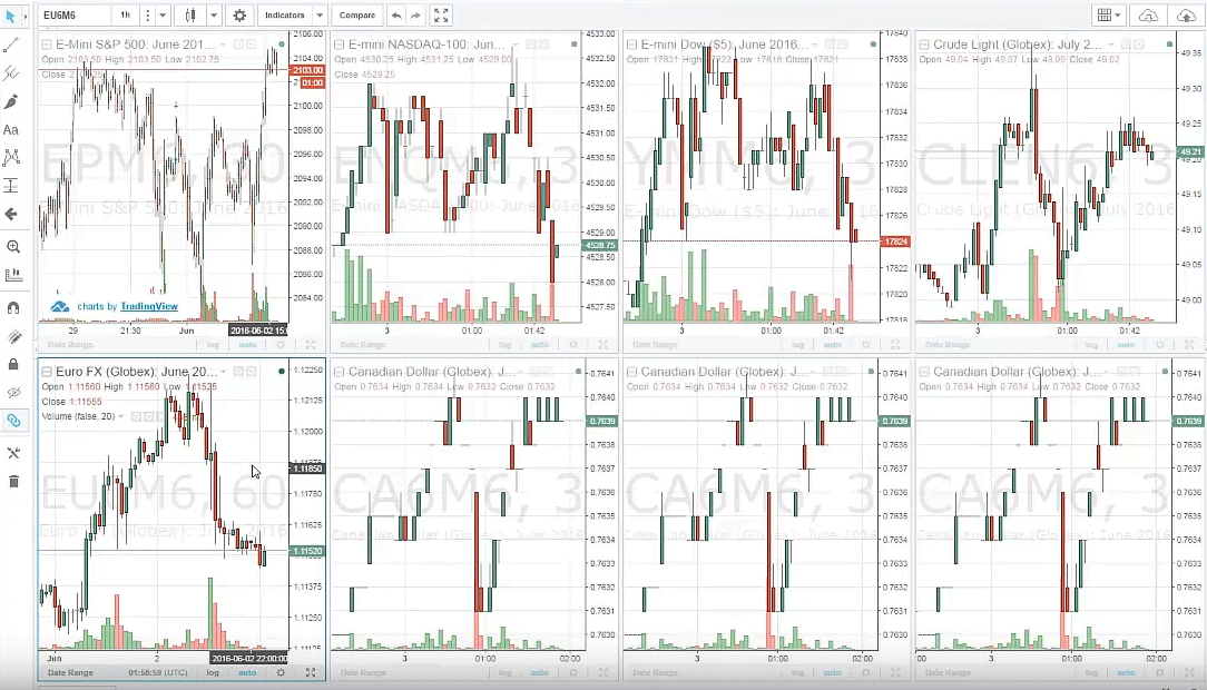 TradingView Futures Broker | Discount Trading