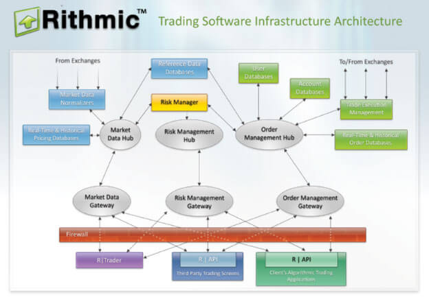 Rithmic Futures Trading API and FIX Colocation | Rithmic Broker